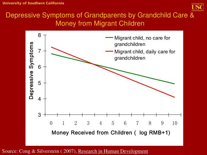 Depressive Symptoms of Grandparents by Grandchild Care & Money from Migrant Children