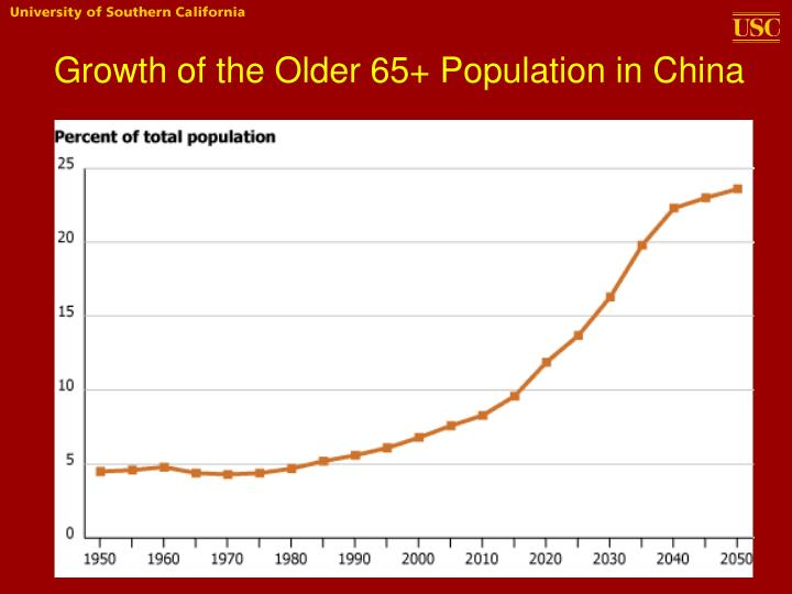 Growth of the older 65 population in china