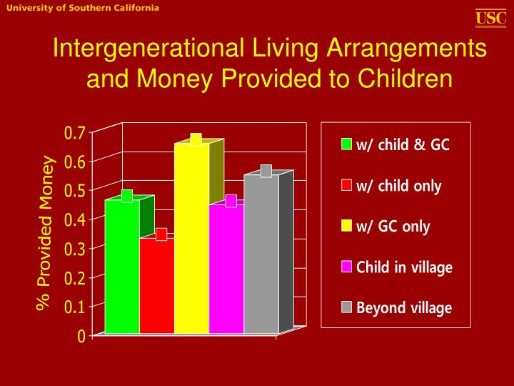 Intergenerational Living Arrangements and Money Provided to Children