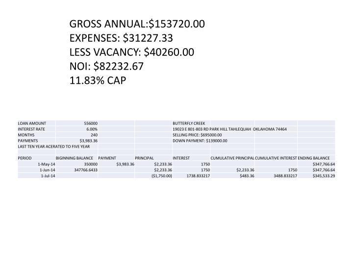 GROSS ANNUAL:$153720.00