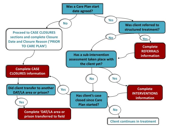 Was a Care Plan start date agreed?