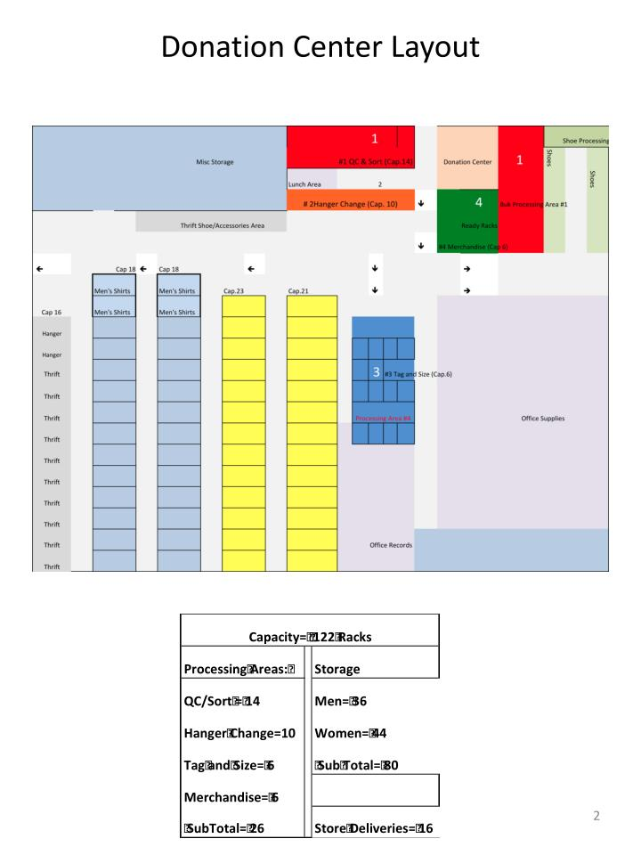 Donation center layout