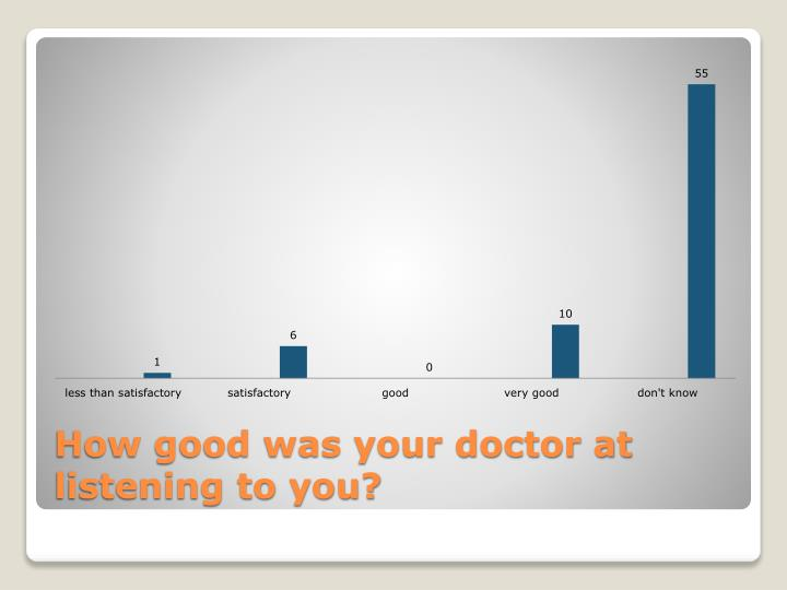 How good was your doctor at listening to you?