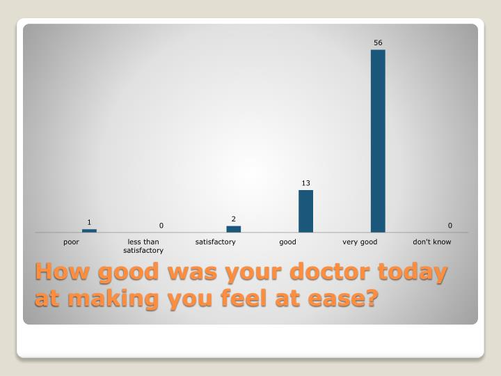 How good was your doctor today at making you feel at ease?