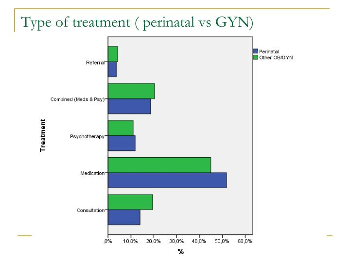 Type of treatment ( perinatal vs GYN)