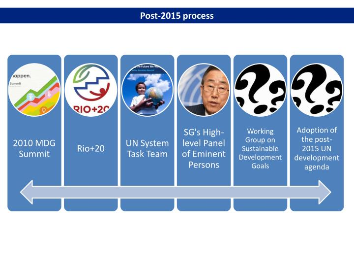 Post-2015 process