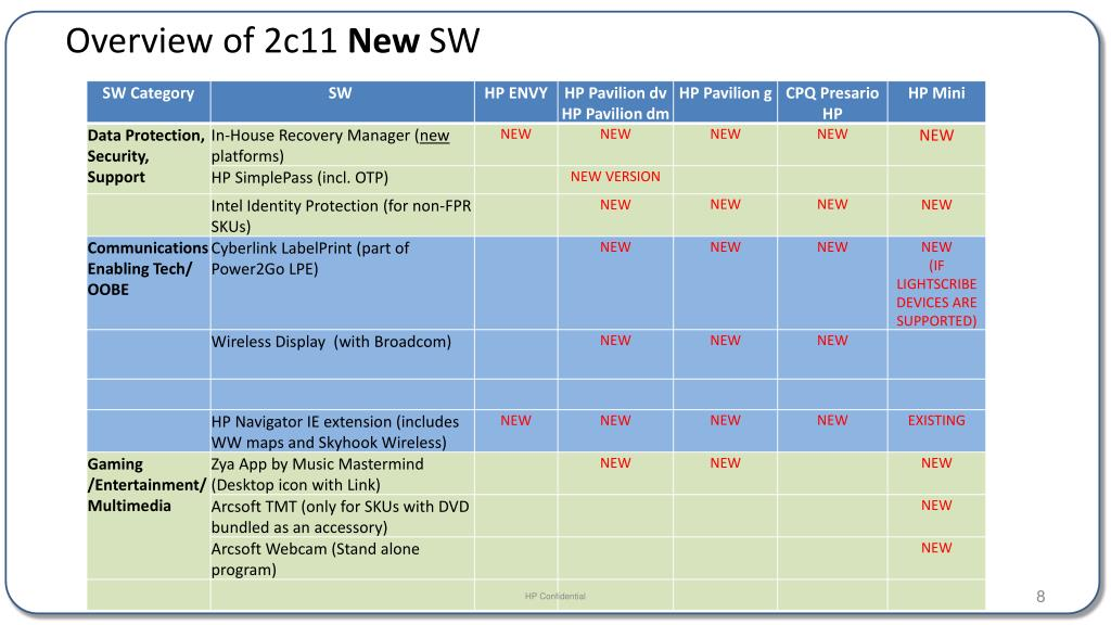 PPT - 2c11 Software POR (All cNB platforms) PowerPoint Presentation