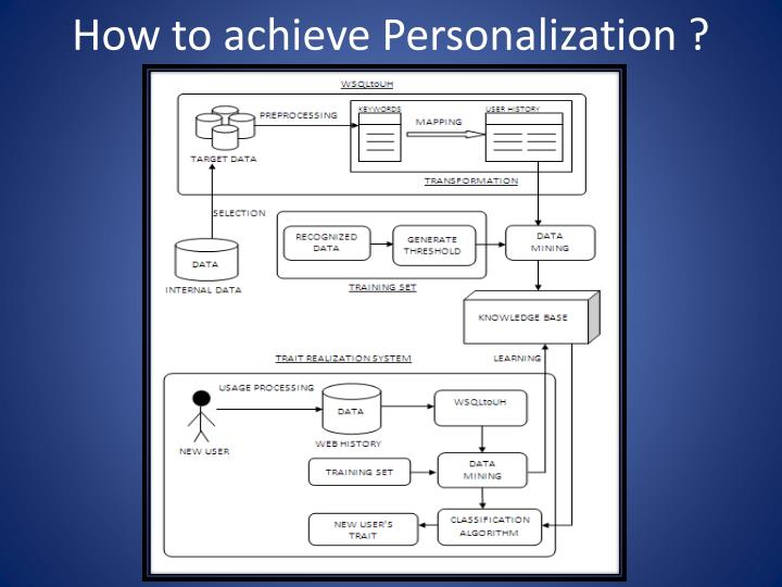 How to achieve Personalization ?