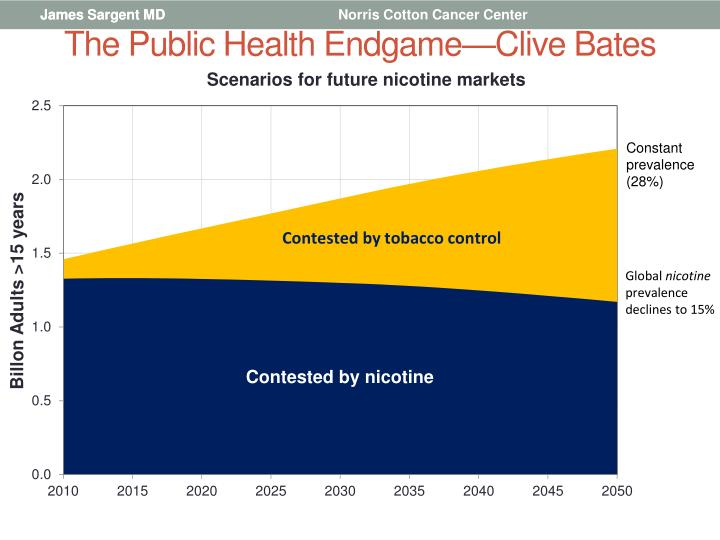 The Public Health Endgame—Clive Bates