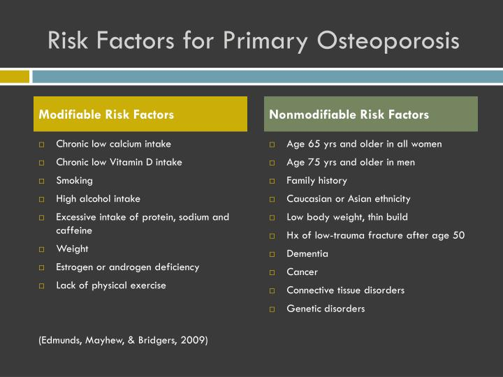 Risk Factors for Primary Osteoporosis