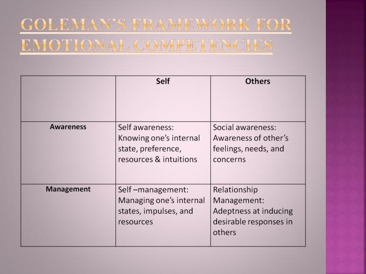 Goleman's Framework for Emotional Competencies