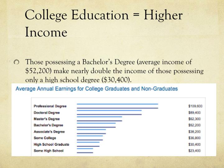College Education = Higher Income