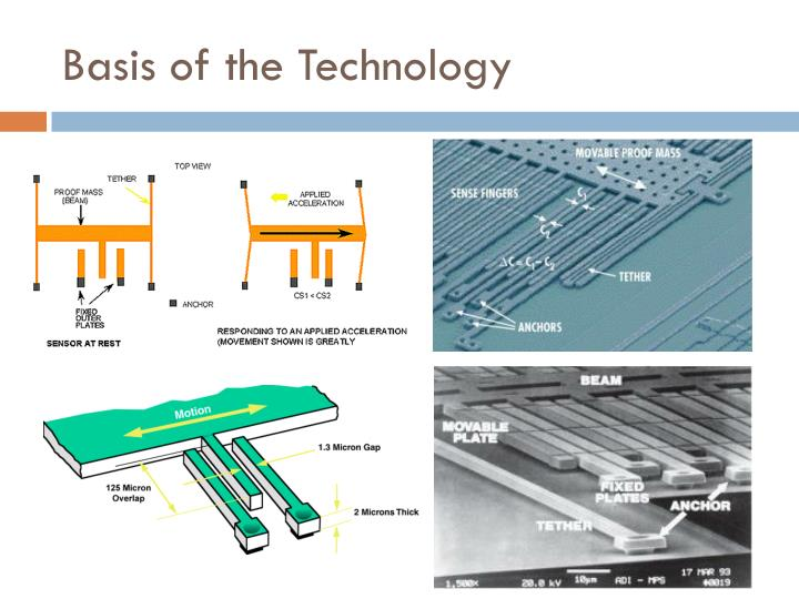 Basis of the Technology