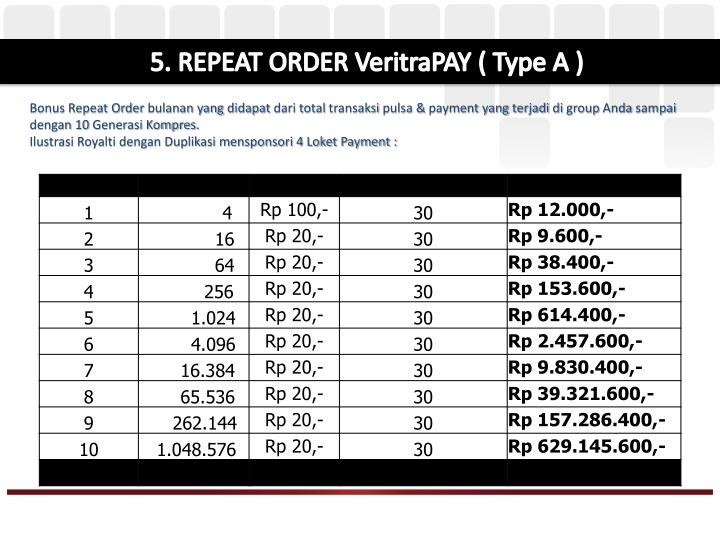 5. REPEAT ORDER VeritraPAY ( Type A )