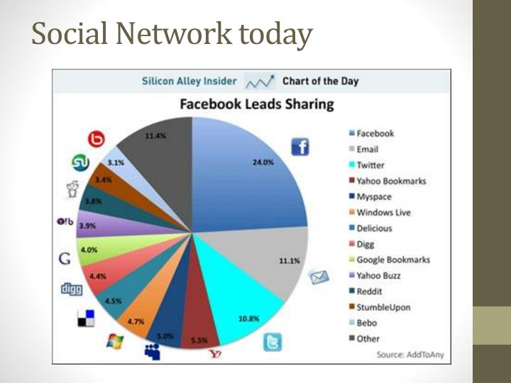 Social Network today
