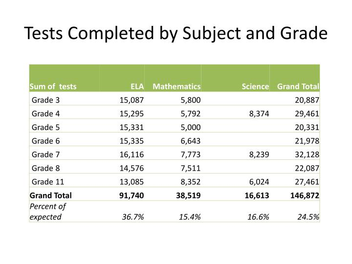 Tests Completed by Subject and Grade