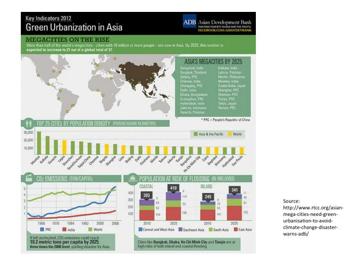 Source: http://www.rtcc.org/asian-mega-cities-need-green-urbanisation-to-avoid-climate-change-disaster-warns-adb/