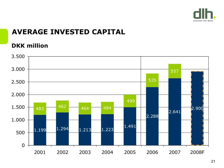 AVERAGE INVESTED CAPITAL