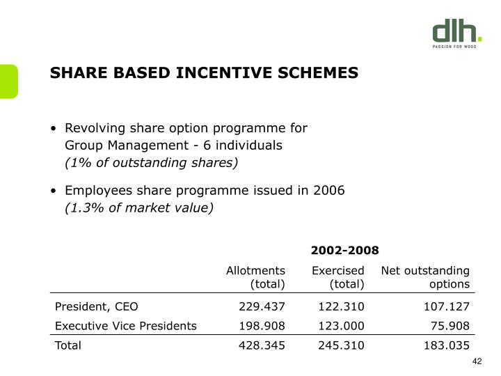 SHARE BASED INCENTIVE SCHEMES
