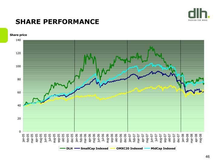SHARE PERFORMANCE
