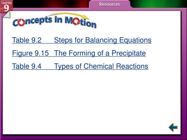 Table 9.2 Steps for Balancing Equations