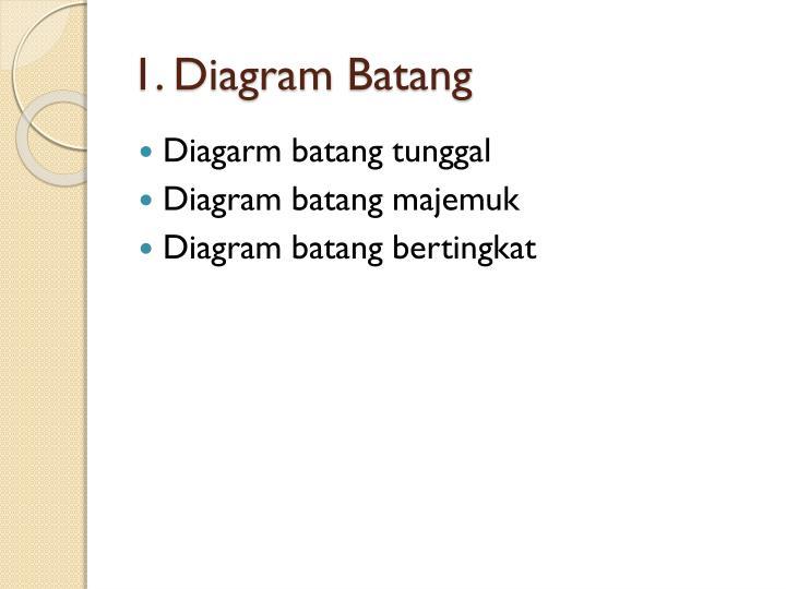 Ppt penyajian data powerpoint presentation id1847392 diagram batang ccuart Gallery
