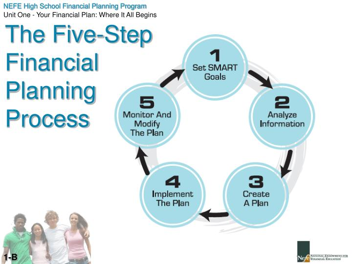 The Five-Step Financial Planning Process
