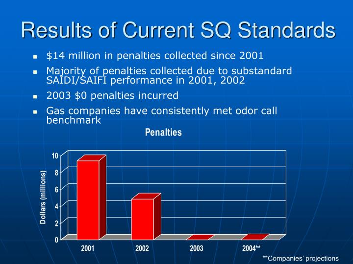 Results of Current SQ Standards