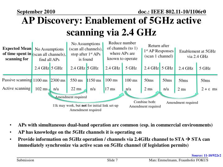 AP Discovery: Enablement of 5GHz active scanning via 2.4 GHz