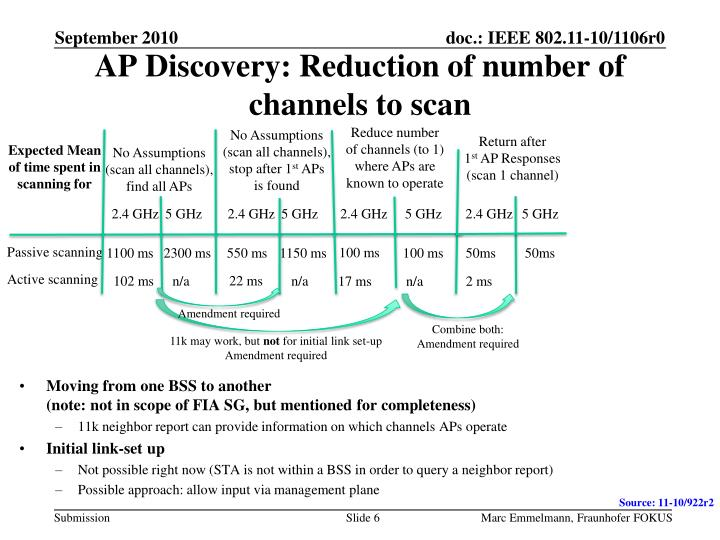 AP Discovery: Reduction of number of channels to scan