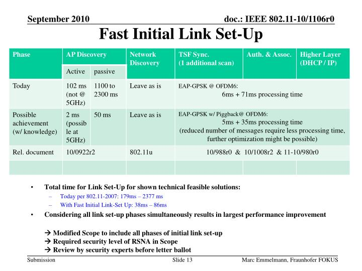 Fast Initial Link Set-Up
