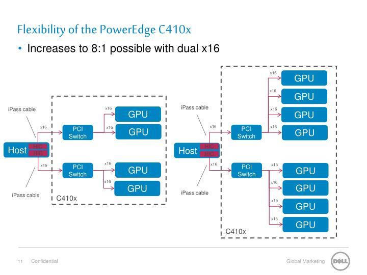 Flexibility of the PowerEdge C410x