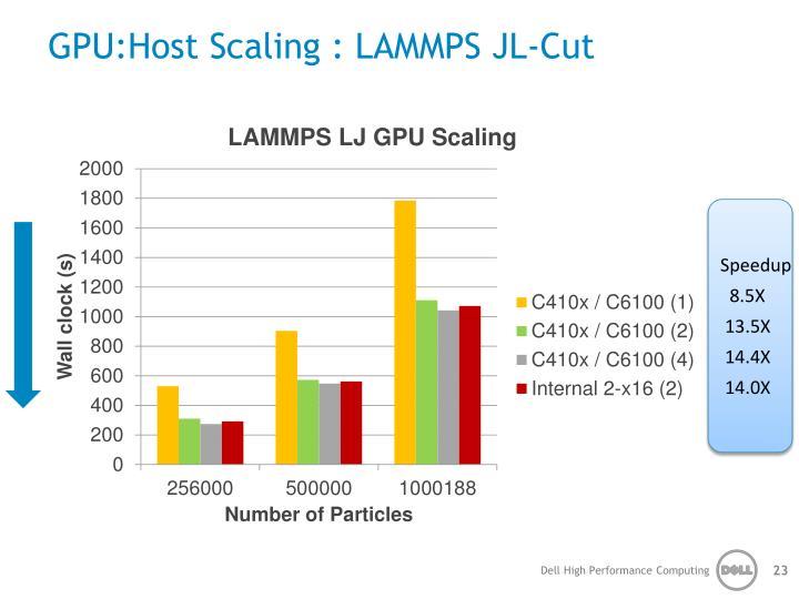 GPU:Host Scaling : LAMMPS JL-Cut