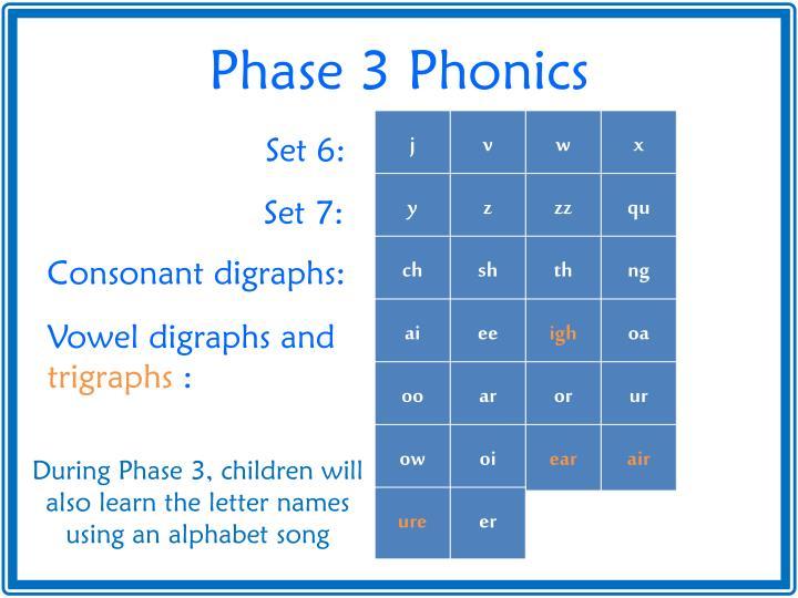 Phase 3 Phonics