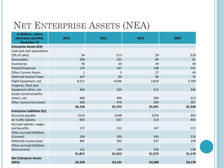 Net Enterprise Assets (NEA)