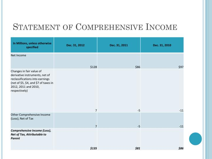 Statement of Comprehensive Income