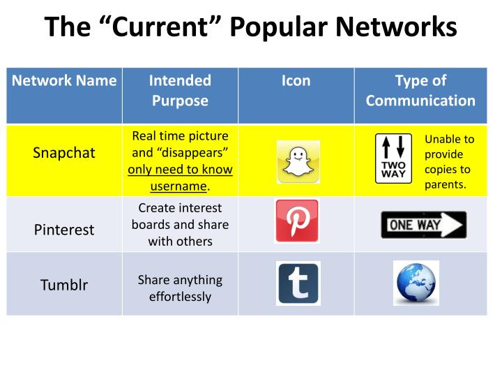 "The ""Current"" Popular Networks"
