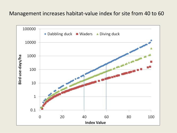 Management increases habitat-value index for site from 40 to 60