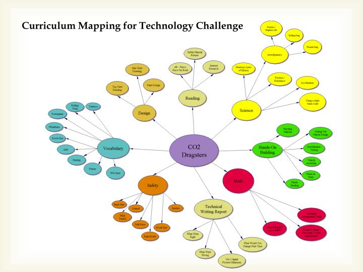 Curriculum Mapping for Technology Challenge
