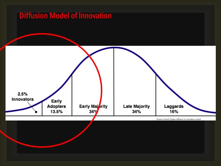 Diffusion Model of Innovation