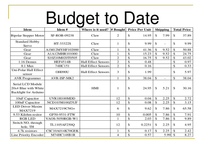 Budget to Date