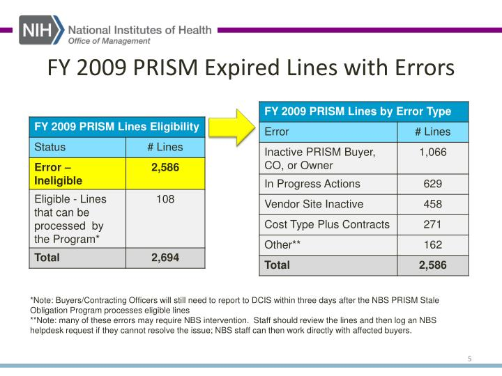 FY 2009 PRISM Expired Lines with Errors