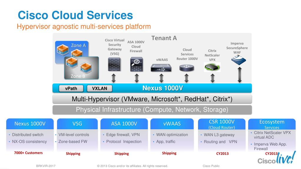 PPT - Cisco Nexus 1000V for Microsoft Hyper-V: Expanding the Virtual