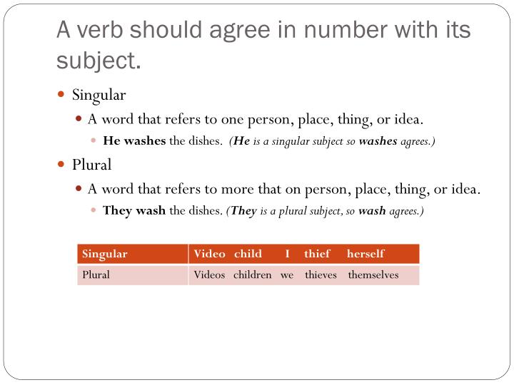 A verb should agree in number with its subject