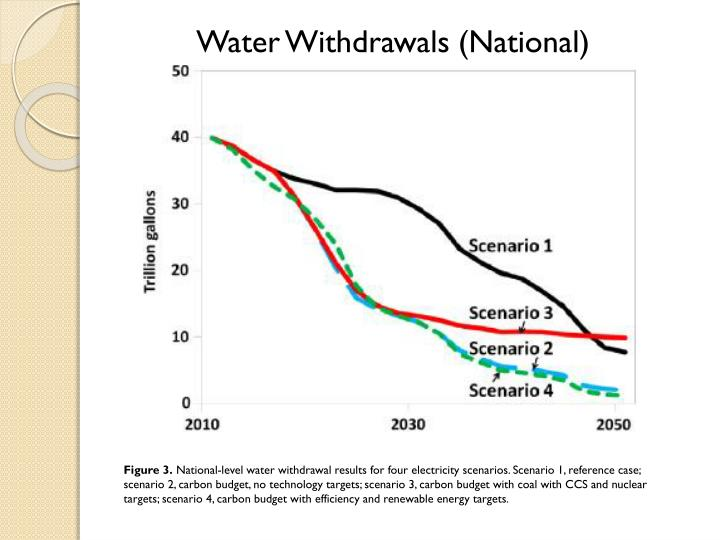 Water Withdrawals (National)