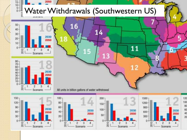 Water Withdrawals (Southwestern US)