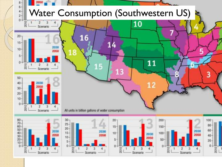 Water Consumption (Southwestern US)