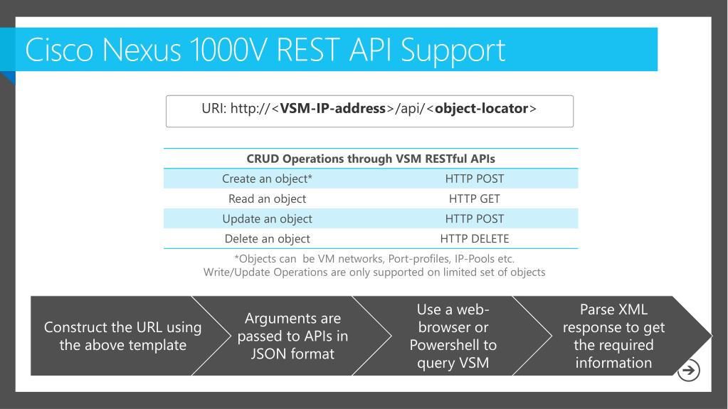 PPT - Cisco Virtual Networking Solutions for Hyper-V