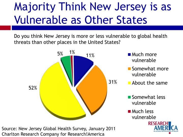 Majority Think New Jersey is as Vulnerable as Other States