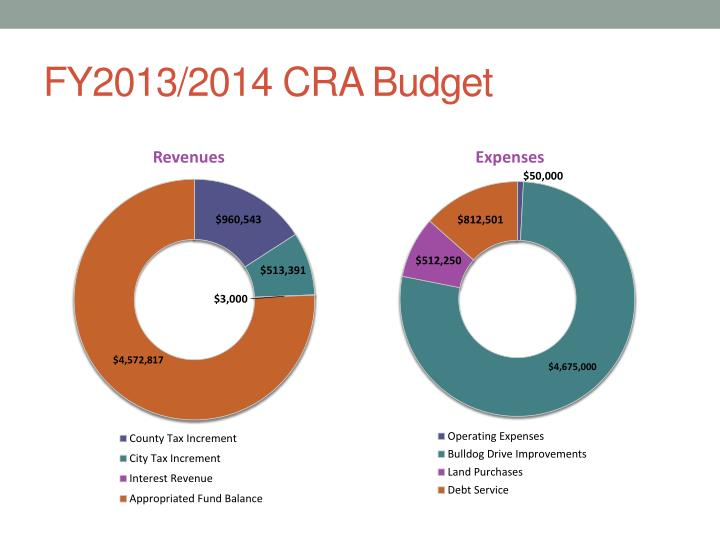 FY2013/2014 CRA Budget